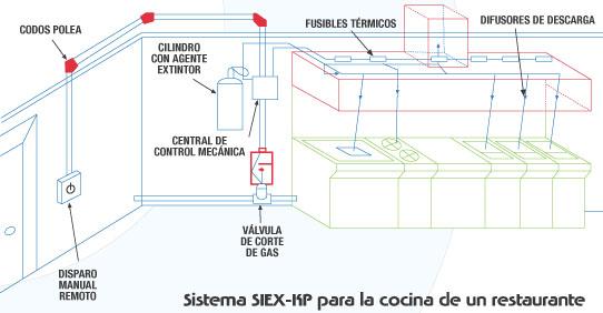 Sistema de extinción automático para campanas de cocina ...